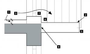 Obr. 2: Schéma balkonu s kritickými uzly; 1 - Tloušťka podlahy interiéru (tloušťka podlahy v interiéru je kromě nášlapných vrstev ještě doplněna akustickými izolacemi, takže je vždy větší než v exteriéru), 2 - Tloušťka nášlapných vrstev v exteriéru – pochozí vrstvy balkonu (tato tloušťka může být buď minimální, v případě, že se použije stěrková izolace, ale též ve stejné výši, když se použije např. dlažba na podložkách), 3 - Schod mezi interiérem a exteriérem (velmi výhodný je zejména z důvodu, že překonávání schodů není pro vodu jednoduché), 4 - Prvek přerušení tepelného mostu mezi stropní deskou objektu a nosnou konstrukcí balkonu (tento prvek je v současné době nutný při řešení nejen balkonů, ale všech nosných konstrukcí, které vedou z interiéru do exteriéru), 5 - Umístění zábradlí (ze všech stran balkonu). Nejvýhodnější by bylo řešení, kdy by stojky neprostupovaly izolací, ale to se moc nedaří, 6 - Přemostění dilatace, která vzniká vždy při osazení prvku přerušení tepelného mostu. Protože tento prvek je kombinací tepelné izolace a výztuže, je vždy nutné počítat s dilatačními pohyby nad tímto prvkem a použít izolační systém, který tyto pohyby přenese, 7 - Ukončení hydroizolace na rámu dveří na balkon je samostatný a velmi poruchový detail, kterému je nutné se vždy pečlivě věnovat