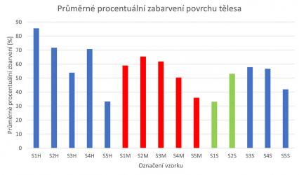 Obr. 12: Průměrné procentuální zabarvení stěn vzorku