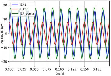 Obr. 4: Rotační pohyb excentrů