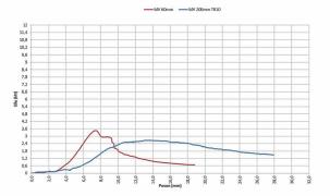 Porovnání pracovních diagramů získaných při Experimentu I na vzorcích desek MW stejné deklarované kvality o tloušťce 60 mm a 200 mm
