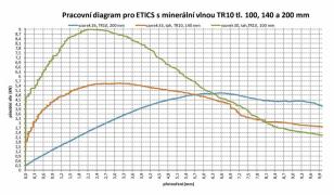 Pracovní diagramy z testů prováděných na ETICS se totožnými deskami minerální vlny TR10 lišícími se v tloušťkách