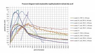 Shrnující pracovní diagramy, získané při porovnávacích zkouškách tuhosti fasádních desek z MW TR 7,5, TR 10 a TR 15 v tloušťkách 100 mm, 140 mm a 200 mm