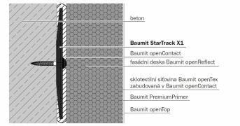 Baumit StarTrack X1 - Řez konstrukcí - vrstvy