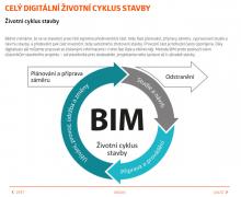BIM - životní cyklus stavby (zdroj: HELUZ)