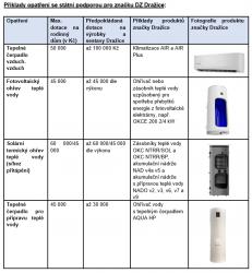 Příklady opatření se státní podporou pro značku DZ Dražice