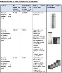 Příklady opatření se státní podporou pro značku NIBE