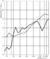 Obr. 1: Neprůzvučnost stěn pro oddělení místností v rámci bytů: stěna s dřevěnou rámovou konstrukcí (A) – plná čára, zděná příčka (B) – přerušovaná čára