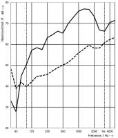Obr. 2: Neprůzvučnost stěn pro oddělení dvou různých bytů: stěna s dřevěnou rámovou konstrukcí (C) – plná čára, zděná stěna (D) – přerušovaná čára