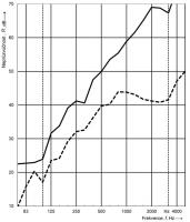 Obr. 3: Neprůzvučnost obvodové stěny: kompletní skladba včetně ETICS a vnitřního obložení (E) – plná čára, základní prvek (F) – přerušovaná čára