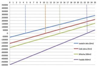 Graf 1: Návratnost a zisk, pokud by se cena za energie po celou dobu neměnila