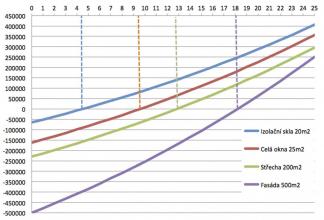 Graf 2: Návratnost a zisk, pokud by se cena za energie zvyšovala každý rok o 2,5 %