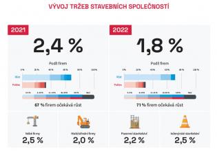 Zdroj: Kvartální analýza českého stavebnictví Q4/2021