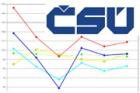 ČSÚ: Stavební produkce v červnu klesla o 4,7 procenta