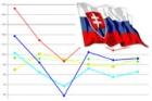 Pokles slovenského stavebnictví včervenci zpomalil