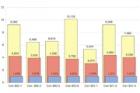 Vývoj cenových indexů stavebních a montážních prací – II. pololetí 2010