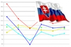 Propad slovenského stavebnictví se v říjnu zastavil