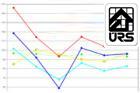 Hodnota veřejných stavebních zakázek loni klesla o 37 pct