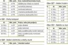 Orientační ceny rozpočtových ukazatelů stavebních objektů dle měrných jednotek objektů pro rok 2012 – I. pololetí