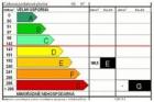 Senát schválil zavedení energetických štítků na budovách